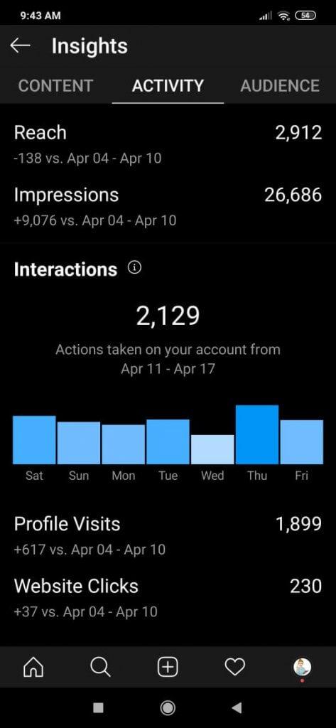 Metrike pete nedelje na instagramu za Profa za dr mr profil