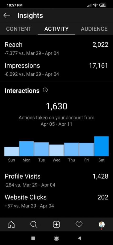 Metrike četvrte nedelje na instagramu za Profa za dr mr profil